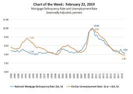 Mortgage Delinquency Rate And Unemployment Rate Mba Chart