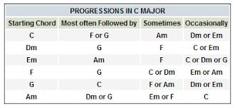 Easy Guitar Chord Progression Chart Write Better Chord Progressions Guitar Classes Koramangala