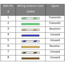 rj45 wiring diagram a or b wiring diagram how to wire a cat6 rj45 ether plug handymanhowto