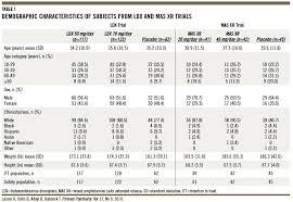 Focalin Dosage Chart Adderall And Vyvanse Dosage Chart Www Bedowntowndaytona Com