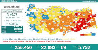 Türkiye'nin 30 Temmuz koronavirüs tablosu açıklandı - Yeni Şafak