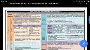 Ipcc Audit Charts Ca Final Auditing Summary Chart Risk Assessment Internal Control