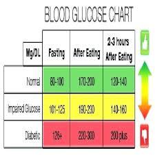 73 Inquisitive Blood Sugar Levels Chart Non Diabetic