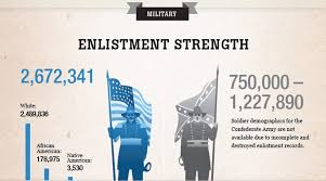 Civil War Strengths And Weaknesses Chart The Costs Of The Civil War Lessons Tes Teach