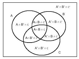 A Not B Venn Diagram Cracku Venn Diagrams Cheatsheet