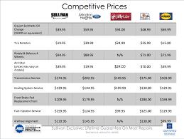 Dare To Compare Service Price Comparison Arlington Heights