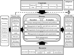 Framework Of Planning And Evaluation Of A Software Development