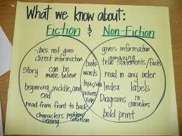 Fiction Vs Nonfiction Venn Diagram Fiction Non Fiction Venn Diagram 1st 2nd Grade Resources