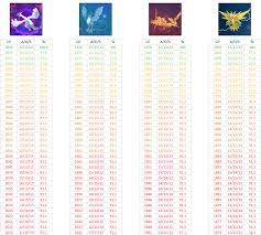 Iv Chart 100 Iv Chart For Legendary Birds Much More In This