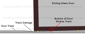 track area s the door dips causing the bottom of the door to se the track thus damaging the bottom of the sliding glass door as well as damaging
