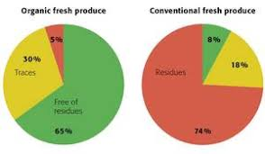 Organic Vs Conventional Foods Chart Fibl Background