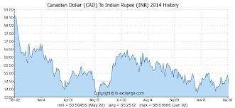 Canadian Dollar 2014 Chart Canadian Dollar Cad To Indian Rupee Inr Currency Exchange