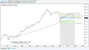 Is General Electrics Stock Ge Falling Into The Buy Zone