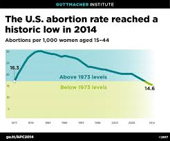U S Abortion Rate Continues To Decline Hits Historic Low