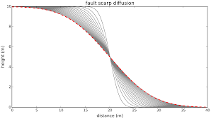 fault scarp diffusion extended domain
