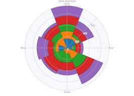 Polar Area Chart Area Made By Cokugami Plotly