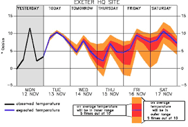 Using Ensemble Forecasts In Decision Making Met Office