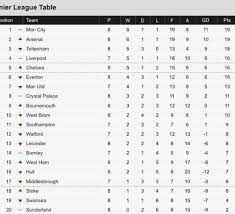 P team gp w d l f a gd. Current English Premier Leauge Table Man City Leads At The Top Of The Epl Table With Just A Goal Difference To Premier League Table Premier League Epl Table