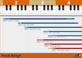 Lead Vocals Vocal Range Voice Types And The Sweet Spot
