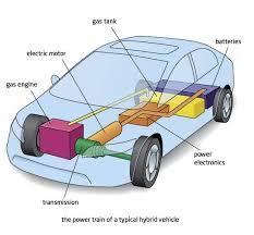 similiar hybrid car diagram keywords image how does a hybrid car work diagram pc android iphone