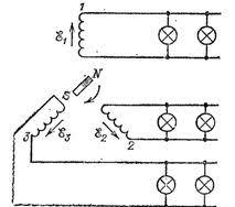 Трехфазный переменный ток Три пары независимых проводов присоединенных к трем якорям генератора трехфазного тока питают осветительную сеть