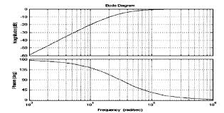 A Bode Plot Analysis For The Sallen Key Hpf Download