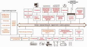 Реферат Архитектура персонального компьютера  Это центральный блок ПК предназначенный для управления работой всех блоков машины и для выполнения арифметических и логических операций над информацией