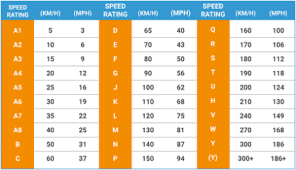 Blog Tyre Speed Rating Keilor Park Carnegie Ormond