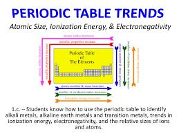 Atomic Size, Ionization Energy, & Electronegativity - ppt video ...