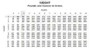Weight Conversion Chart 44 Precise Weight Coversion Chart