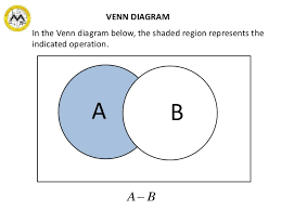 Which Statement Describes The Shaded Region In The Venn Diagram Mit Math Syllabus 10 3 Lesson 1 Sets And The Real Number System