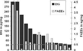Etg Levels Chart Hair Samples With Etg 30 Pg Mg The Corresponding Faees