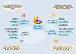 Make Marketing Strategy With Mind Map Freeware