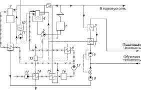 Теплоснабжение от котельных установок Отопление и тепловые сети Рис 6 7 Принципиальная тепловая схема паровой промышленной котельной 1 паровой котел низкого давления 2 пароводяной подогреватель сетевой воды второй