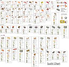 I Made A Sushi Identification Chart Let Me Know If How It