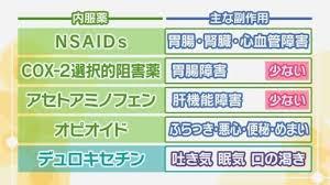 膝の痛みや炎症を緩和させる「変形性ひざ関節症」の薬、効果と副作用   NHK健康チャンネル