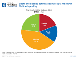 Medicaid Chart 2017 Spending On Elderly And Disabled Medicaid Beneficiaries Is High