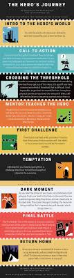 best ideas about hero s journey creative writing the hero s journey in an infographic