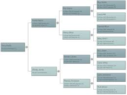 Show Diagram Of Family Tree Free Wiring Diagram For You