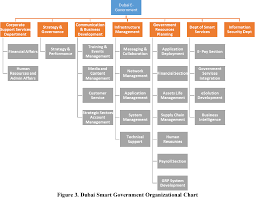 Smart Organizational Chart Figure 3 From E Governance G2c In The Public Sector