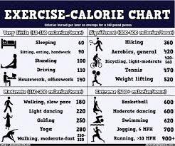 10 Memorable Calories Burn Chart Per Hour