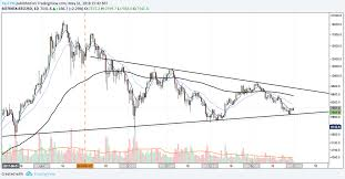 Weekly Wrap Up Btc Eos Trx And Gnt Price Analysis