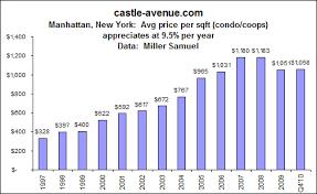 New York Housing Prices Chart Wealthre Manhattan New York Property Blog January 2011