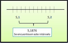 Resultado de imagen de recta numerica con milesima