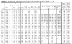 Acsr Conductor Size Chart Current Carrying Schemes Collection