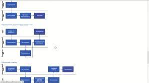 Система электронного документооборота  Система электронного документооборота