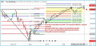 Spy Stock Chart Analysis For The Week Of March 25 29