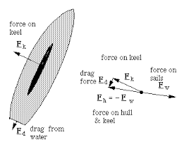 drag force gif. vector diagrams for forces on sails and keel drag force gif