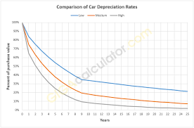 Car Depreciation Calculator Calculate Depreciation Of A