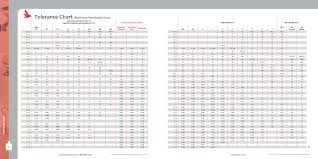 Calibration Weight Class Chart Tolerance Chart For Weights Mrm Precision Instruments Inc